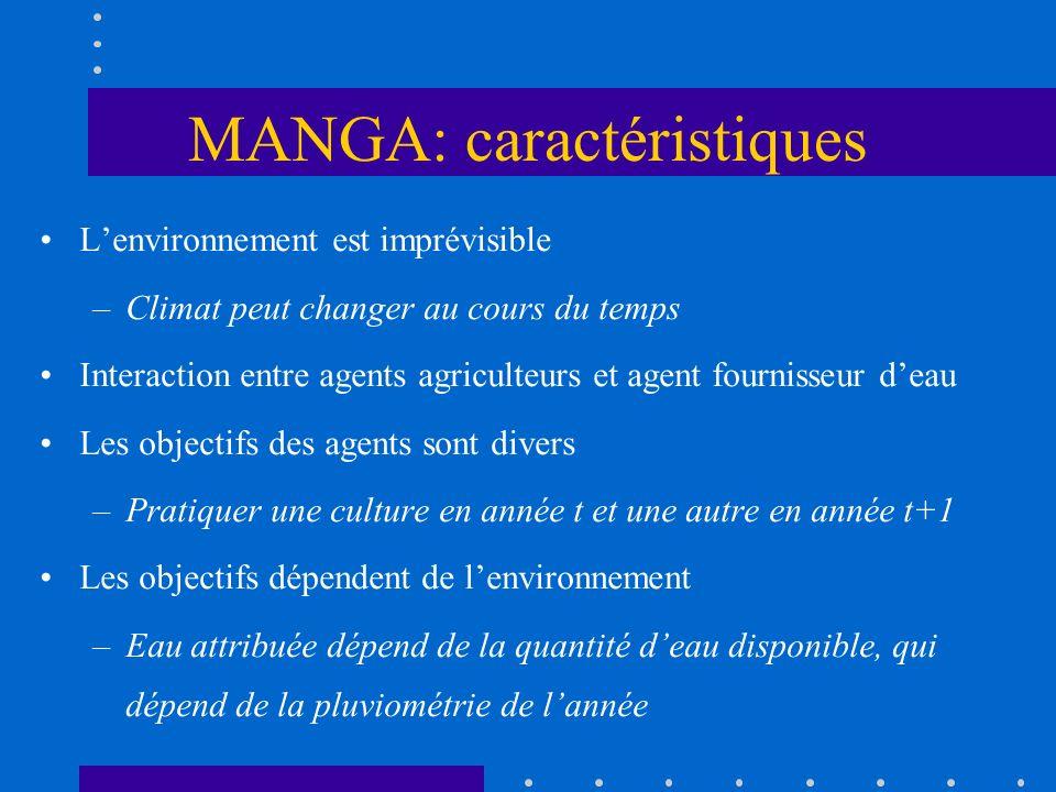 MANGA: caractéristiques Lenvironnement est imprévisible –Climat peut changer au cours du temps Interaction entre agents agriculteurs et agent fourniss