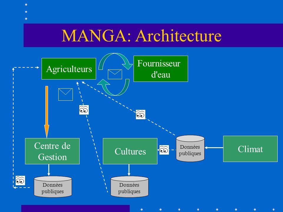 MANGA: Architecture Agriculteurs Fournisseur d'eau Centre de Gestion Climat Cultures Données publiques Données publiques Données publiques