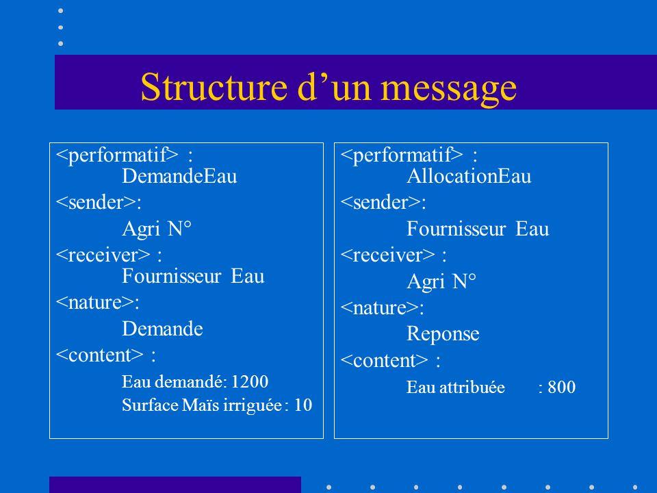 Structure dun message : DemandeEau : Agri N° : Fournisseur Eau : Demande : Eau demandé: 1200 Surface Maïs irriguée : 10 : AllocationEau : Fournisseur