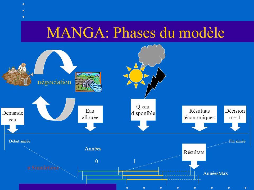 MANGA: Phases du modèle n Simulations Années 01 AnnéesMax Début annéeFin année Résultats économiques Décision n + 1 Eau allouée Demande eau Résultats