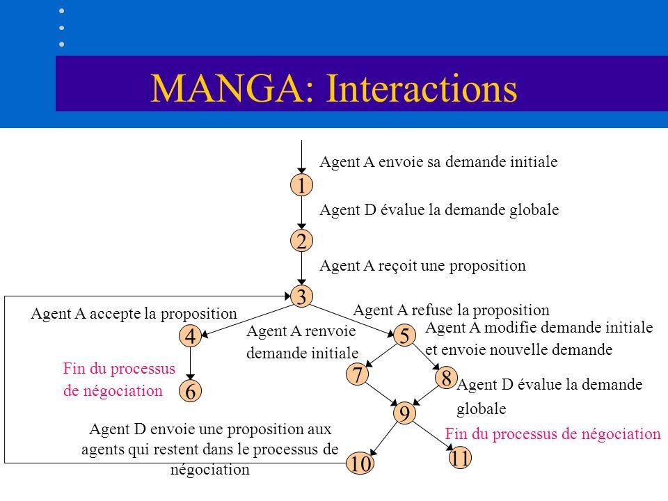 MANGA: Interactions Agent A modifie demande initiale et envoie nouvelle demande Agent D évalue la demande globale Fin du processus de négociation 1 2