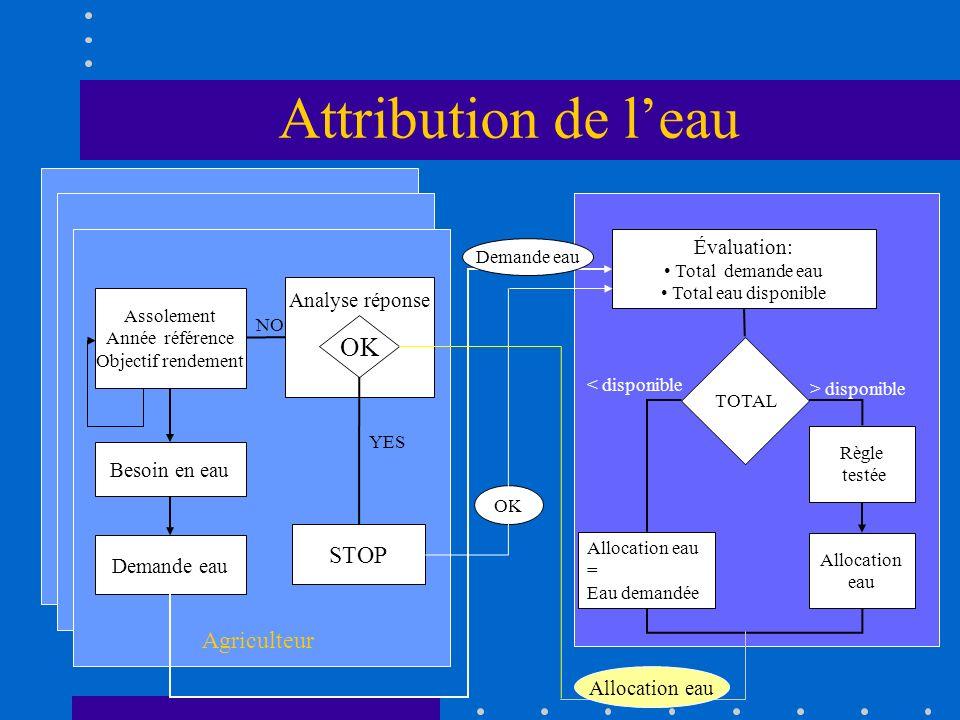 Attribution de leau Agriculteur Assolement Année référence Objectif rendement Besoin en eau Demande eau Analyse réponse OK STOP Évaluation: Total dema