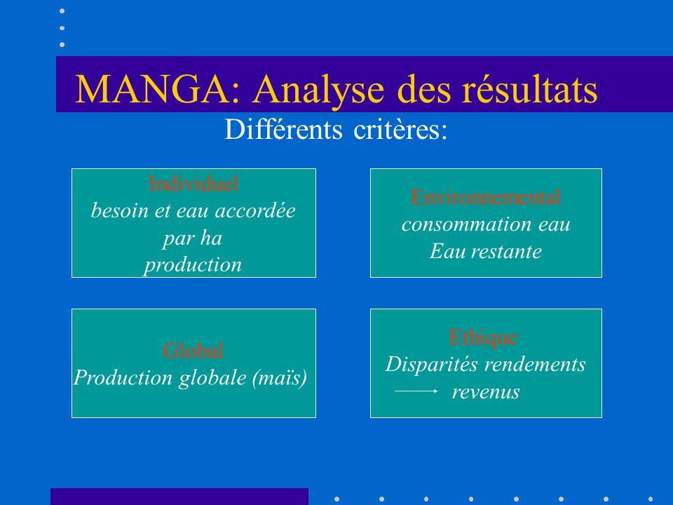 MANGA: Analyse des résultats Différents critères: Individuel besoin et eau accordée par ha production Ethique Disparités rendements revenus Global Pro