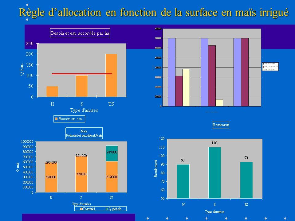 Règle dallocation en fonction de la surface en maïs irrigué