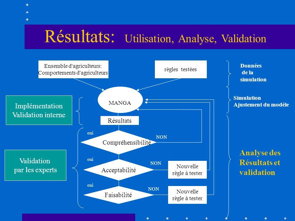 Résultats: Utilisation, Analyse, Validation Ensemble d'agriculteurs: Comportements d'agriculteurs règles testées Données de la simulation MANGA Résult