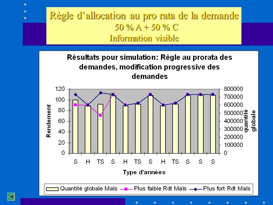 Règle dallocation au pro rata de la demande 50 % A + 50 % C 50 % A + 50 % C Information visible