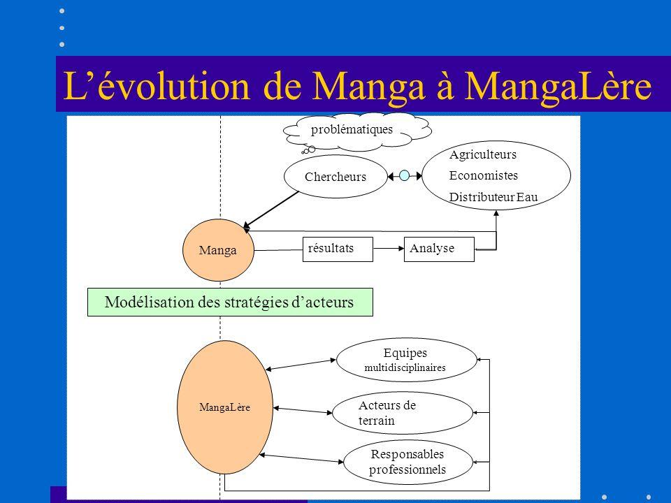 Chercheurs Agriculteurs Economistes Distributeur Eau Manga MangaLère Equipes multidisciplinaires Responsables professionnels Acteurs de terrain résult