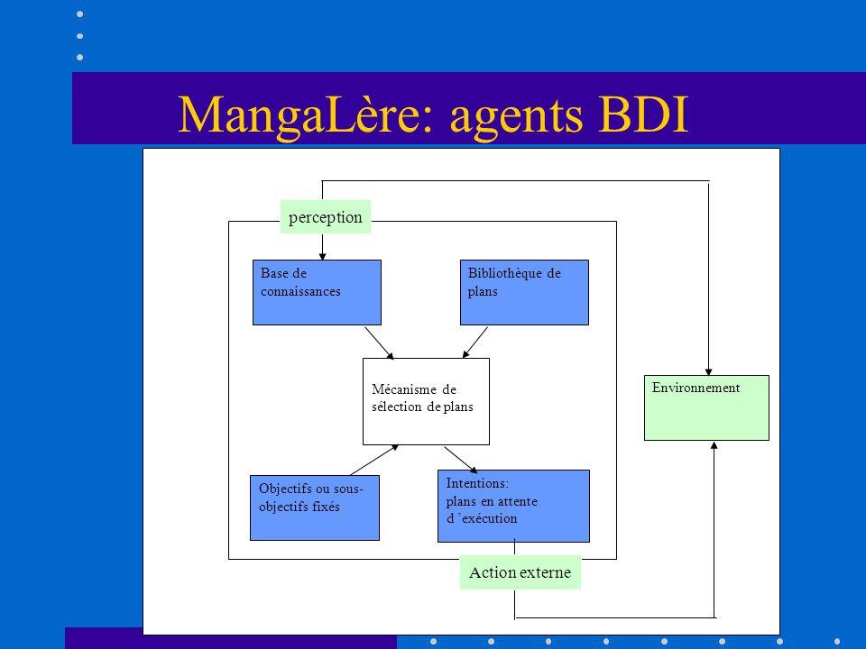 MangaLère: agents BDI Base de connaissances Bibliothèque de plans Objectifs ou sous- objectifs fixés Intentions: plans en attente d exécution Mécanism
