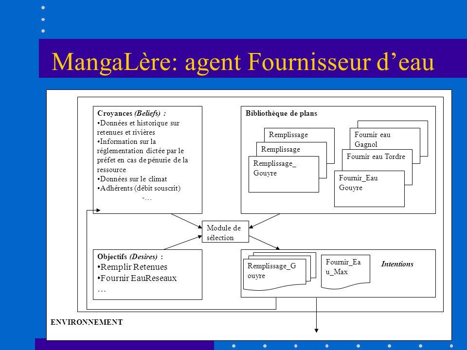 MangaLère: agent Fournisseur deau ENVIRONNEMENT Croyances (Beliefs) : Données et historique sur retenues et rivières Information sur la réglementation