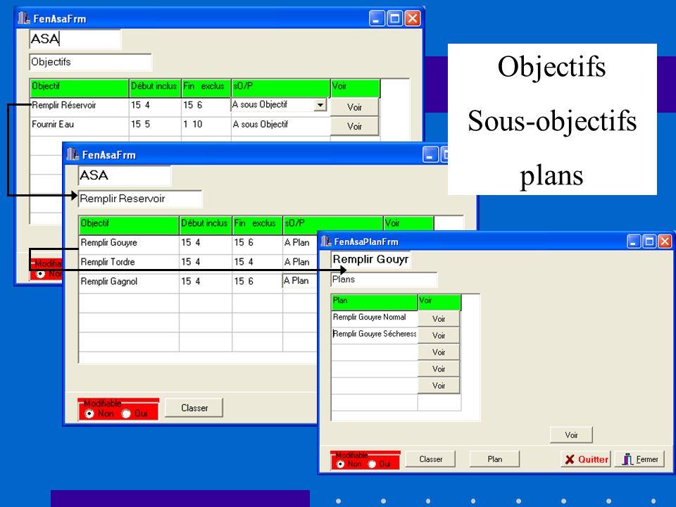 Objectifs Sous-objectifs plans