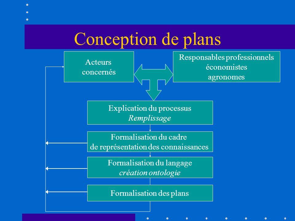 Conception de plans Acteurs concernés Responsables professionnels économistes agronomes Explication du processus Remplissage Formalisation du cadre de