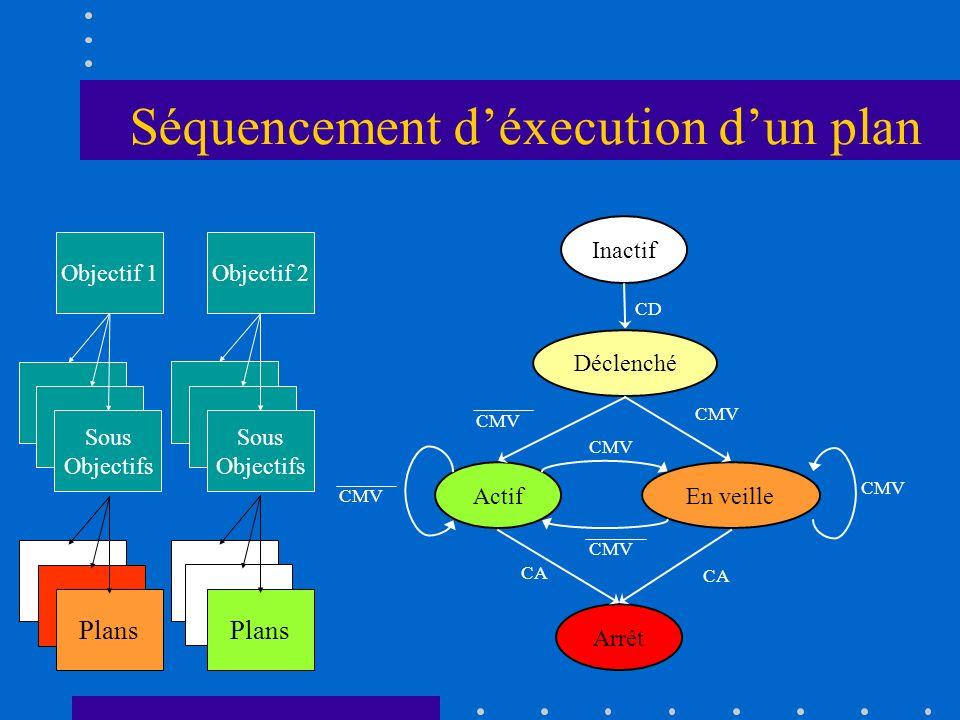 Séquencement déxecution dun plan Inactif Déclenché ActifEn veille Arrêt CD CMV CA CMV Objectif 1 Sous Objectifs Plans Objectif 2 Sous Objectifs Plans