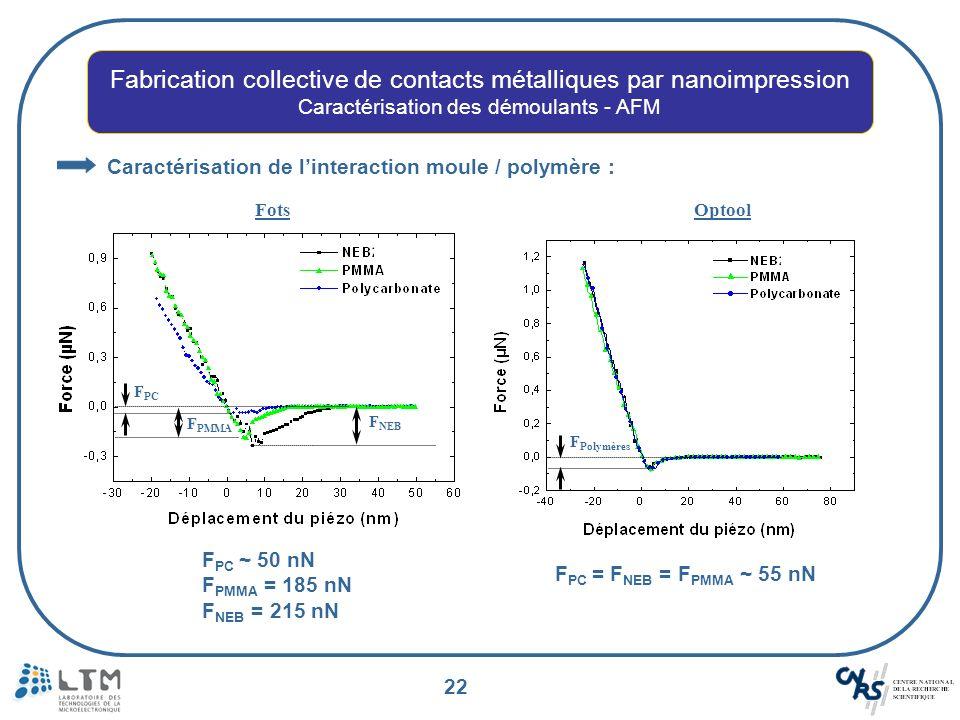 22 Caractérisation de linteraction moule / polymère : F NEB F PMMA F PC Fots F Polymères Optool F PC ~ 50 nN F PMMA = 185 nN F NEB = 215 nN F PC = F N