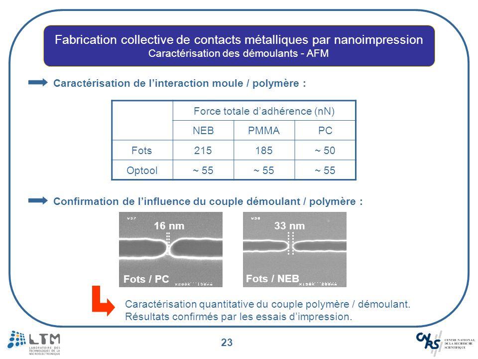 23 Caractérisation de linteraction moule / polymère : Force totale dadhérence (nN) NEBPMMAPC Fots215185~ 50 Optool~ 55 Confirmation de linfluence du c