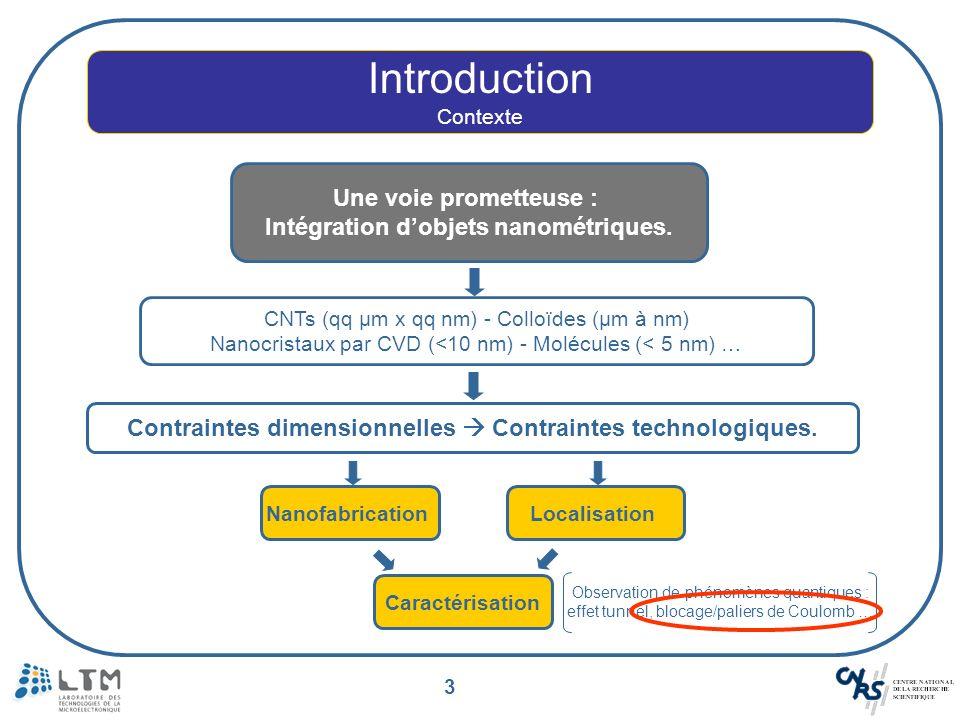 3 NanofabricationLocalisation Contraintes dimensionnelles Contraintes technologiques. Introduction Contexte Une voie prometteuse : Intégration dobjets