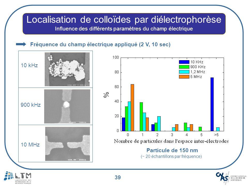 39 Localisation de colloïdes par diélectrophorèse Influence des différents paramètres du champ électrique Fréquence du champ électrique appliqué (2 V,