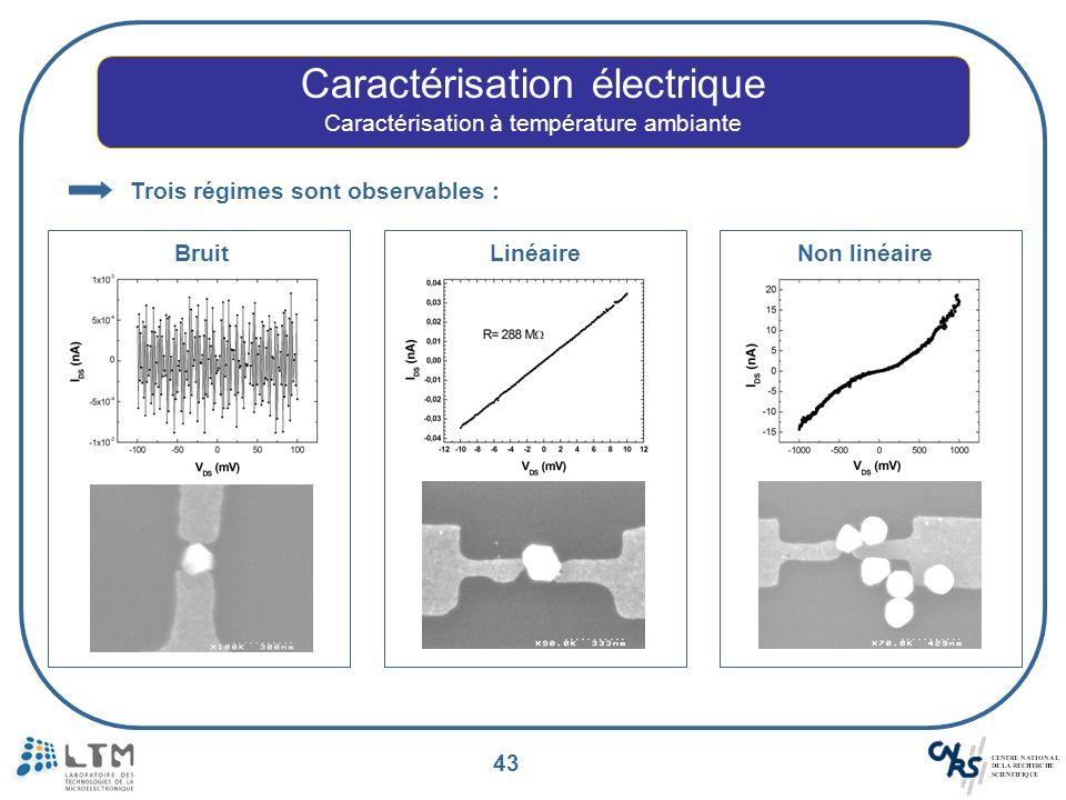 43 Caractérisation électrique Caractérisation à température ambiante Trois régimes sont observables : Bruit Linéaire Non linéaire