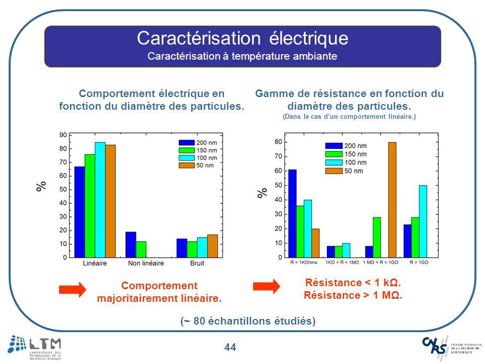44 Caractérisation électrique Caractérisation à température ambiante Comportement électrique en fonction du diamètre des particules. Comportement majo