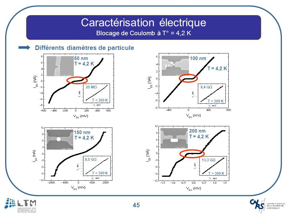 45 Caractérisation électrique Blocage de Coulomb à T° = 4,2 K 25 MΩ 50 nm 8,4 GΩ 100 nm 13,3 GΩ 200 nm 8,5 GΩ 150 nm Différents diamètres de particule
