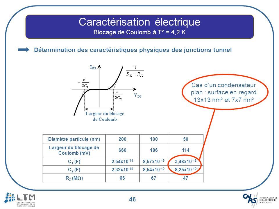 46 Caractérisation électrique Blocage de Coulomb à T° = 4,2 K Largeur du blocage de Coulomb I DS V DS Détermination des caractéristiques physiques des