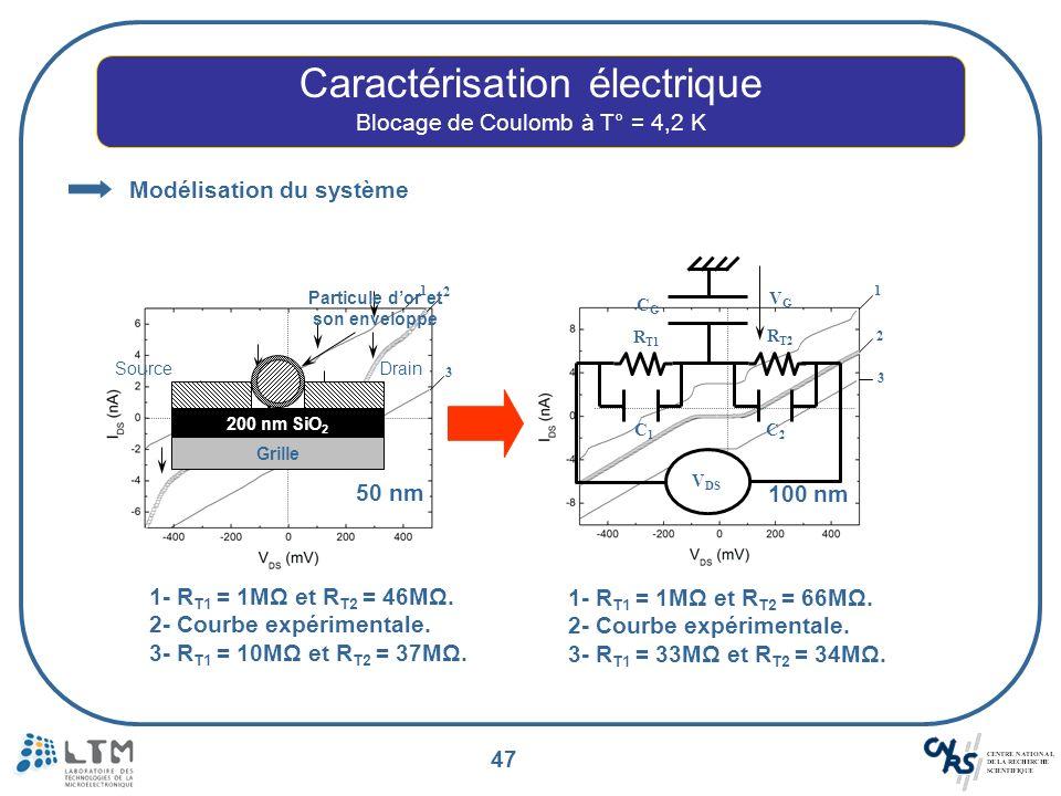 47 Caractérisation électrique Blocage de Coulomb à T° = 4,2 K Modélisation du système 1 2 3 1- R T1 = 1MΩ et R T2 = 46MΩ. 2- Courbe expérimentale. 3-