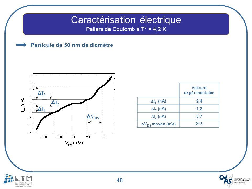 48 Caractérisation électrique Paliers de Coulomb à T° = 4,2 K Particule de 50 nm de diamètre ΔI1ΔI1 ΔI2ΔI2 ΔI3ΔI3 Δ V DS Valeurs expérimentales I 1 (n