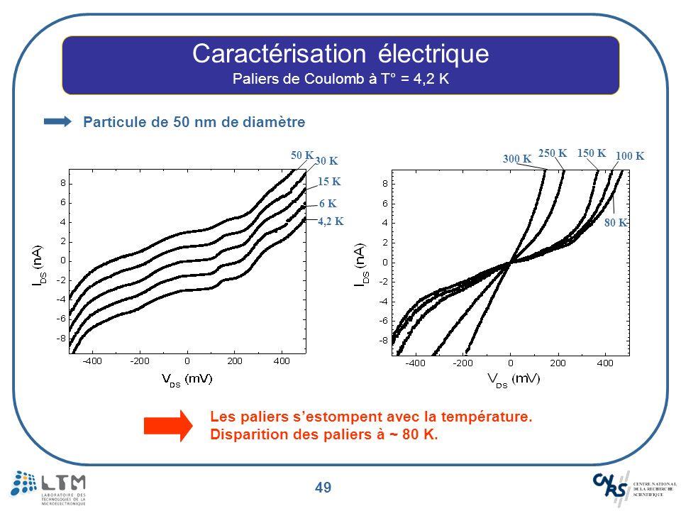 49 Caractérisation électrique Paliers de Coulomb à T° = 4,2 K Les paliers sestompent avec la température. Disparition des paliers à ~ 80 K. 30 K 50 K