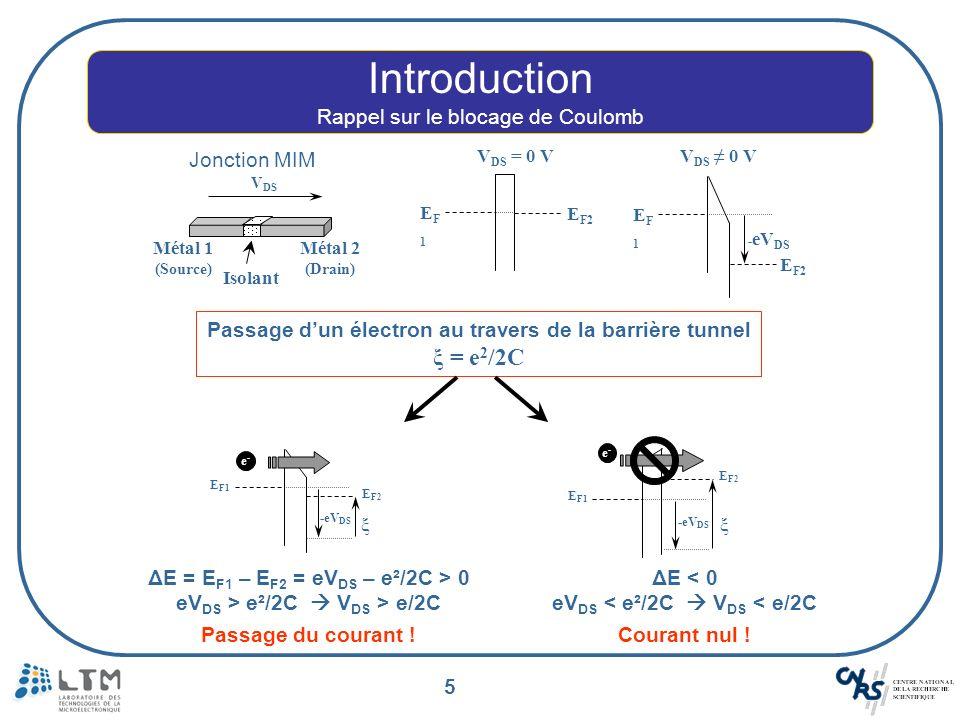 6 Introduction Rappel sur le blocage de Coulomb Blocage de Coulomb V DS I DS -e/2C e/2C V DS > e/2C I DS 0 V DS < e/2C I DS = 0 Energie électrostatique >> Energie dagitation thermique.