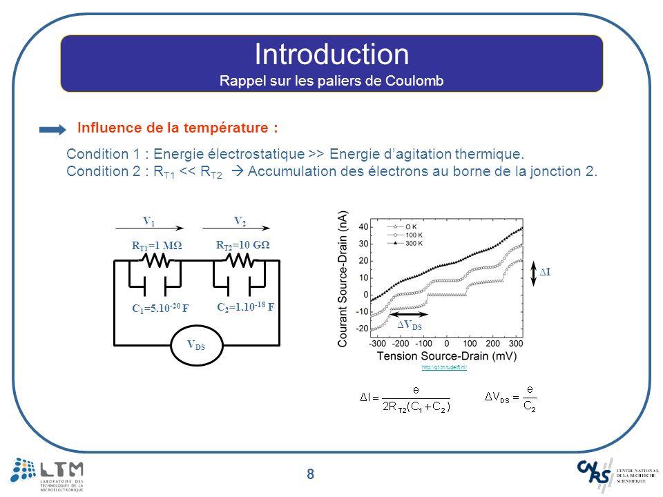 8 Introduction Rappel sur les paliers de Coulomb R T1 =1 MΩ R T2 =10 GΩ C 2 =1.10 -18 F C 1 =5.10 -20 F V DS V1V1 V2V2 Influence de la température : C