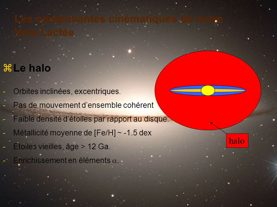 Les composantes cinématiques de notre Voie Lactée zLe halo -Orbites inclinées, excentriques. -Pas de mouvement densemble cohérent -Faible densité déto