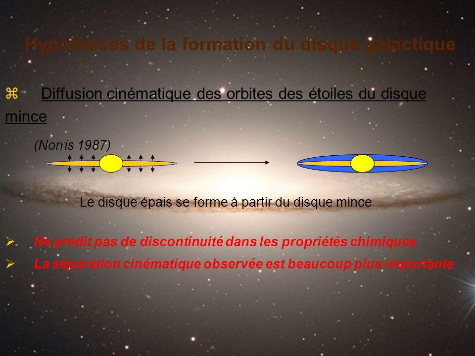 Hypothèses de la formation du disque galactique z Diffusion cinématique des orbites des étoiles du disque mince (Norris 1987) Ne prédit pas de discont
