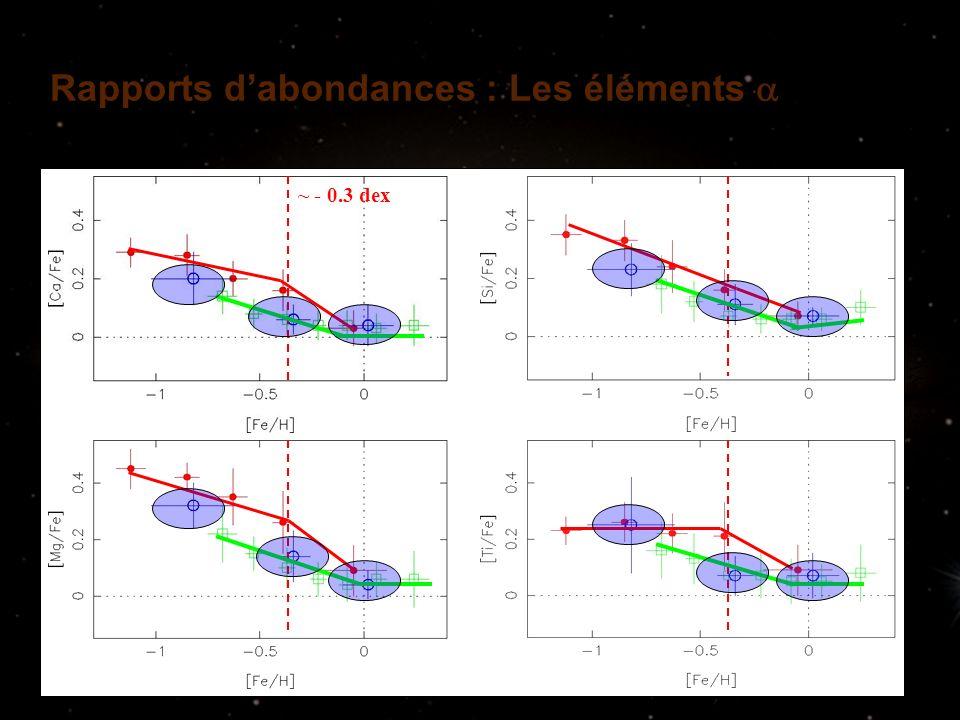 Rapports dabondances : Les éléments Soubiran & Girard, A&A, 2005 ~ - 0.3 dex
