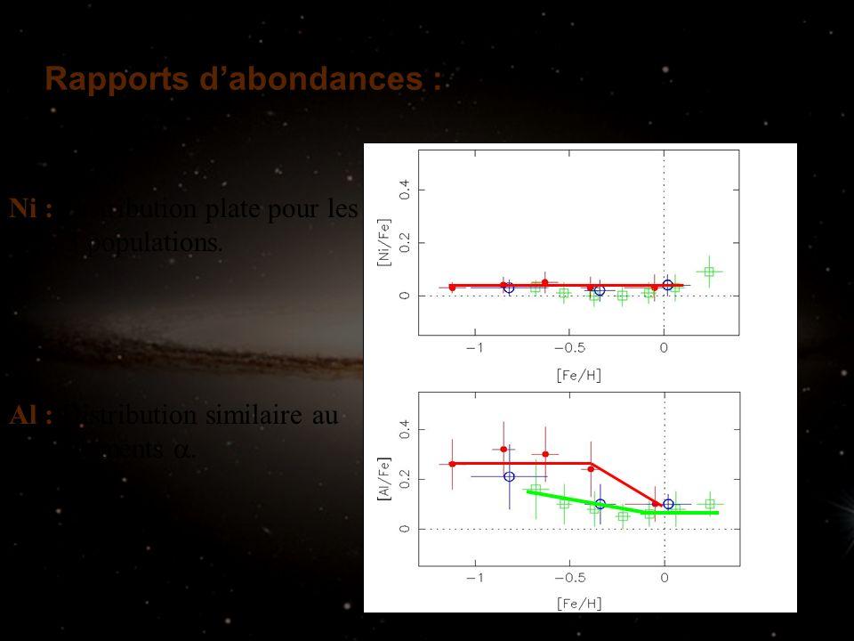 Rapports dabondances : Ni : Distribution plate pour les 3 populations. Al : Distribution similaire au éléments.