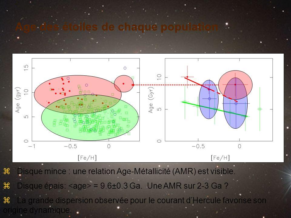 z La grande dispersion observée pour le courant dHercule favorise son origine dynamique. Age des étoiles de chaque population z Disque mince : une rel