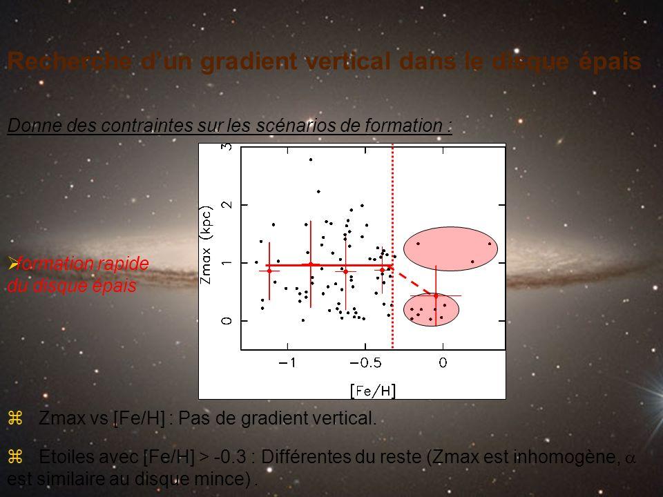 Recherche dun gradient vertical dans le disque épais Donne des contraintes sur les scénarios de formation : z Zmax vs [Fe/H] : Pas de gradient vertica
