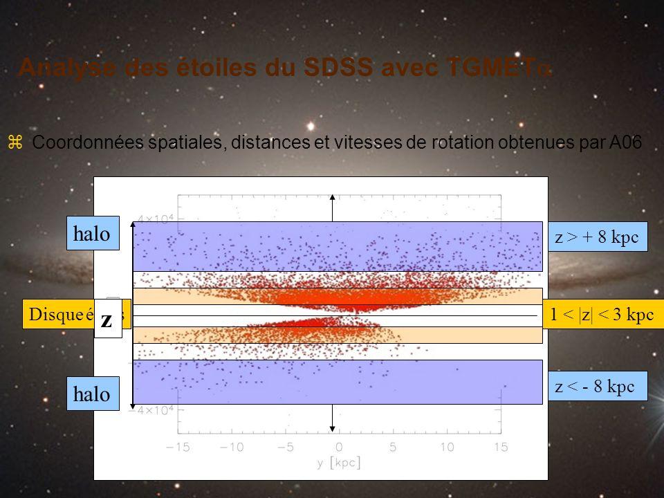 Analyse des étoiles du SDSS avec TGMET zCoordonnées spatiales, distances et vitesses de rotation obtenues par A06 z > + 8 kpc z < - 8 kpc 1 < |z| < 3