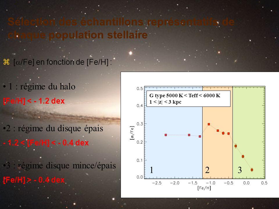 Sélection des échantillons représentatifs de chaque population stellaire [ /Fe] en fonction de [Fe/H] : 1 : régime du halo [Fe/H] < - 1.2 dex G type 5