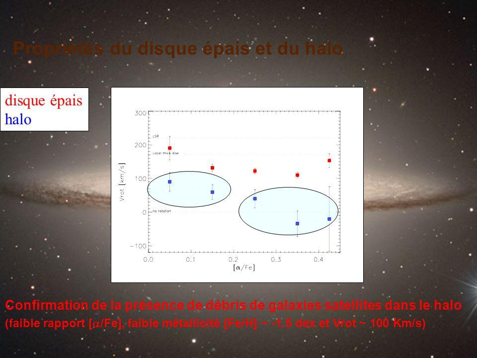 Propriétés du disque épais et du halo Confirmation de la présence de débris de galaxies satellites dans le halo (faible rapport [ /Fe], faible métalli