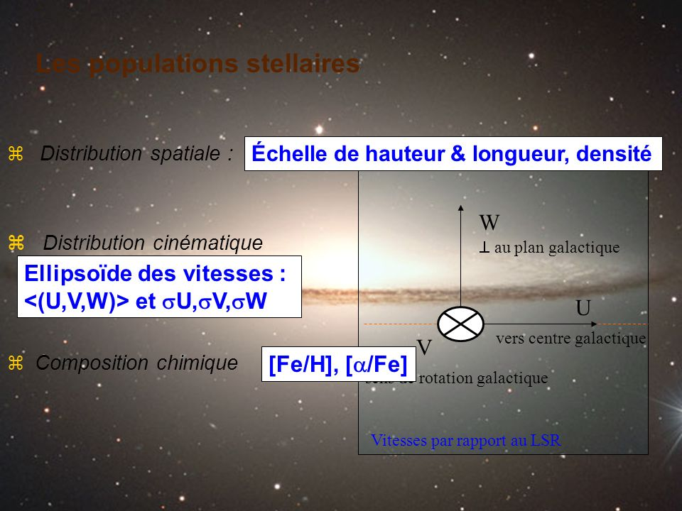 Les populations stellaires U W V vers centre galactique au plan galactique sens de rotation galactique [Fe/H], [ /Fe] Échelle de hauteur & longueur, d