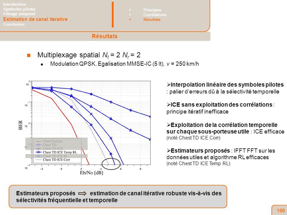 100 Multiplexage spatial N t = 2 N r = 2 Modulation QPSK, Egalisation MMSE-IC (5 It), v = 250 km/h Interpolation linéaire des symboles pilotes : palier derreurs dû à la sélectivité temporelle ICE sans exploitation des corrélations : principe itératif inefficace Exploitation de la corrélation temporelle sur chaque sous-porteuse utile : ICE efficace (noté Chest TD ICE Corr) Estimateurs proposés : IFFT FFT sur les données utiles et algorithme RL efficaces (noté Chest TD ICE Temp RL) Estimateurs proposés estimation de canal itérative robuste vis-à-vis des sélectivités fréquentielle et temporelle Résultats Introduction Symboles pilotes Filtrage temporel Estimation de canal itérative Conclusion Principes Corrélations Résultats