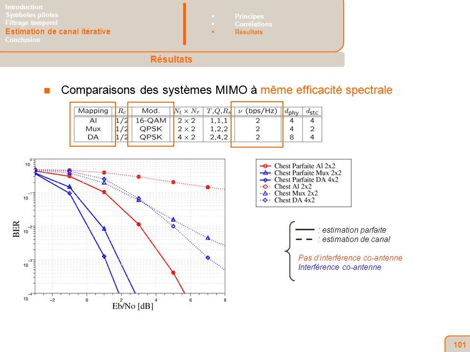 101 Comparaisons des systèmes MIMO à même efficacité spectrale Résultats Introduction Symboles pilotes Filtrage temporel Estimation de canal itérative Conclusion Principes Corrélations Résultats : estimation parfaite : estimation de canal Pas dinterférence co-antenne Interférence co-antenne