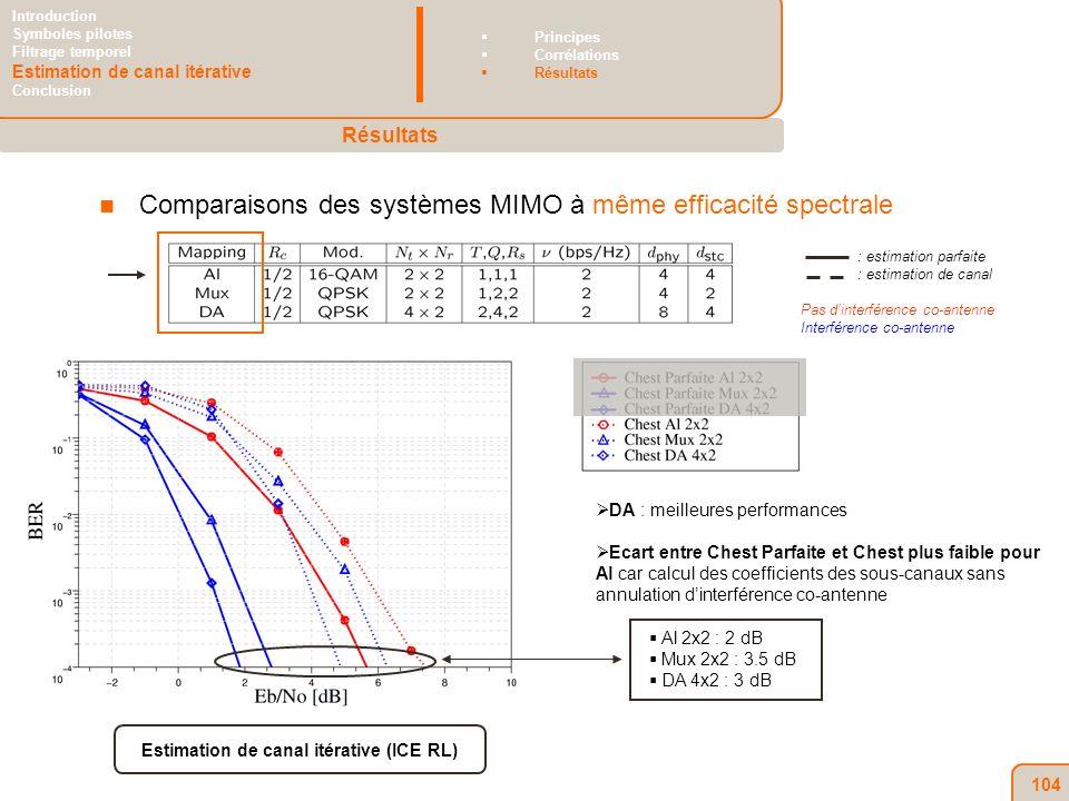 104 Comparaisons des systèmes MIMO à même efficacité spectrale DA : meilleures performances Ecart entre Chest Parfaite et Chest plus faible pour Al car calcul des coefficients des sous-canaux sans annulation dinterférence co-antenne Al 2x2 : 2 dB Mux 2x2 : 3.5 dB DA 4x2 : 3 dB Estimation de canal itérative (ICE RL) Résultats Introduction Symboles pilotes Filtrage temporel Estimation de canal itérative Conclusion Principes Corrélations Résultats : estimation parfaite : estimation de canal Pas dinterférence co-antenne Interférence co-antenne