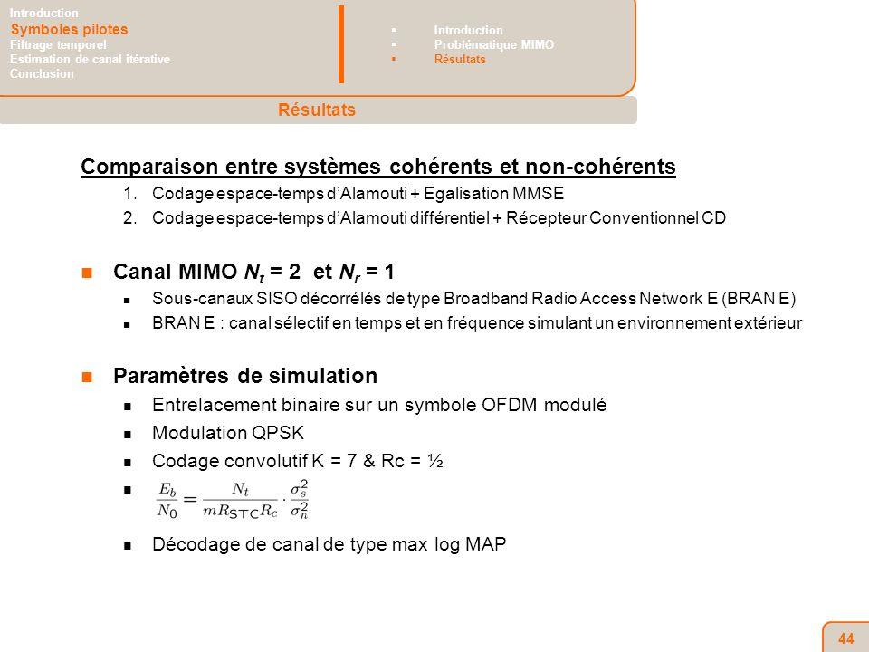 44 Comparaison entre systèmes cohérents et non-cohérents 1.Codage espace-temps dAlamouti + Egalisation MMSE 2.Codage espace-temps dAlamouti différentiel + Récepteur Conventionnel CD Canal MIMO N t = 2 et N r = 1 Sous-canaux SISO décorrélés de type Broadband Radio Access Network E (BRAN E) BRAN E : canal sélectif en temps et en fréquence simulant un environnement extérieur Paramètres de simulation Entrelacement binaire sur un symbole OFDM modulé Modulation QPSK Codage convolutif K = 7 & Rc = ½ Décodage de canal de type max log MAP Résultats Introduction Symboles pilotes Filtrage temporel Estimation de canal itérative Conclusion Introduction Problématique MIMO Résultats