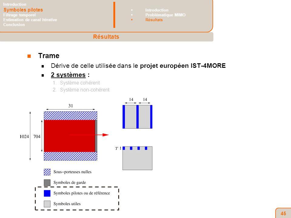 45 Trame Dérive de celle utilisée dans le projet européen IST-4MORE 2 systèmes : 1.Système cohérent 2.Système non-cohérent Résultats Introduction Symboles pilotes Filtrage temporel Estimation de canal itérative Conclusion Introduction Problématique MIMO Résultats