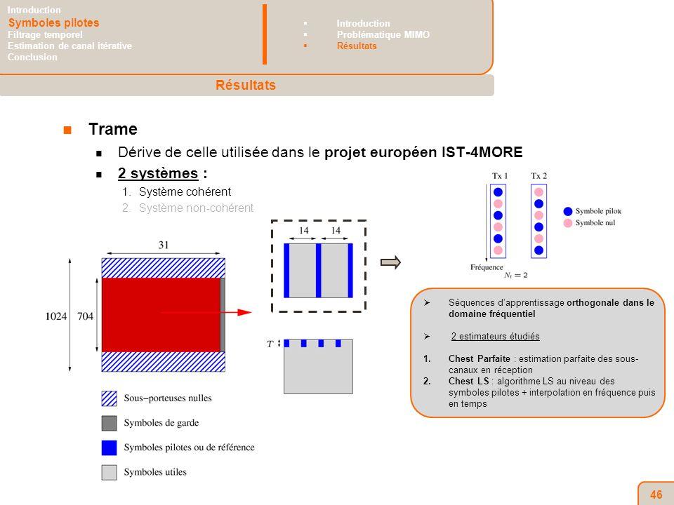 46 Trame Dérive de celle utilisée dans le projet européen IST-4MORE 2 systèmes : 1.Système cohérent 2.Système non-cohérent Séquences dapprentissage orthogonale dans le domaine fréquentiel 2 estimateurs étudiés 1.Chest Parfaite : estimation parfaite des sous- canaux en réception 2.Chest LS : algorithme LS au niveau des symboles pilotes + interpolation en fréquence puis en temps Résultats Introduction Symboles pilotes Filtrage temporel Estimation de canal itérative Conclusion Introduction Problématique MIMO Résultats