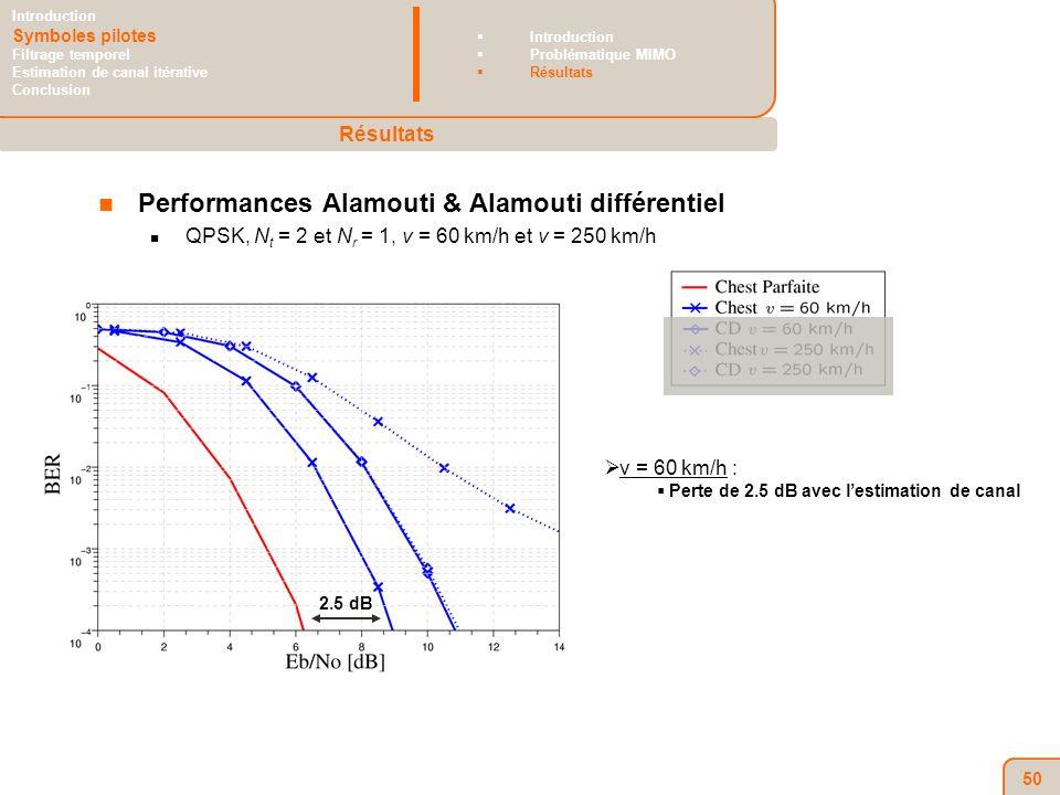 50 Performances Alamouti & Alamouti différentiel QPSK, N t = 2 et N r = 1, v = 60 km/h et v = 250 km/h v = 60 km/h : Perte de 2.5 dB avec lestimation de canal Résultats Introduction Symboles pilotes Filtrage temporel Estimation de canal itérative Conclusion Introduction Problématique MIMO Résultats 2.5 dB
