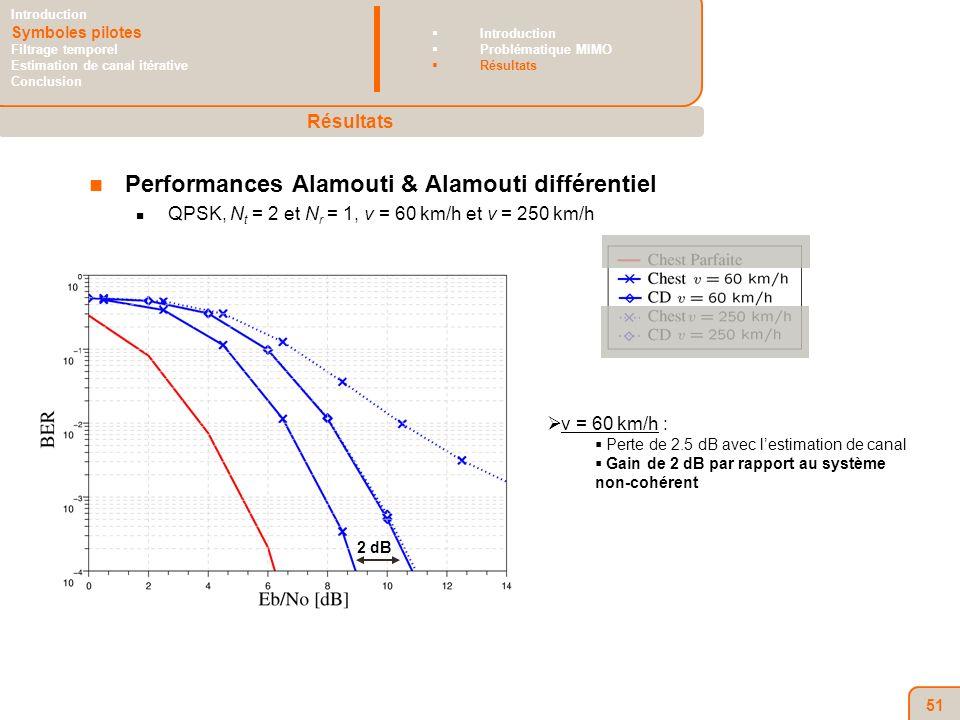 51 Performances Alamouti & Alamouti différentiel QPSK, N t = 2 et N r = 1, v = 60 km/h et v = 250 km/h v = 60 km/h : Perte de 2.5 dB avec lestimation de canal Gain de 2 dB par rapport au système non-cohérent Résultats Introduction Symboles pilotes Filtrage temporel Estimation de canal itérative Conclusion Introduction Problématique MIMO Résultats 2 dB