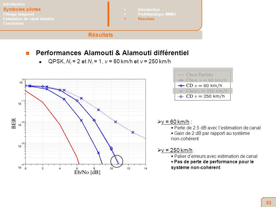 53 Performances Alamouti & Alamouti différentiel QPSK, N t = 2 et N r = 1, v = 60 km/h et v = 250 km/h v = 60 km/h : Perte de 2.5 dB avec lestimation de canal Gain de 2 dB par rapport au système non-cohérent v = 250 km/h : Palier derreurs avec estimation de canal Pas de perte de performance pour le système non-cohérent Résultats Introduction Symboles pilotes Filtrage temporel Estimation de canal itérative Conclusion Introduction Problématique MIMO Résultats