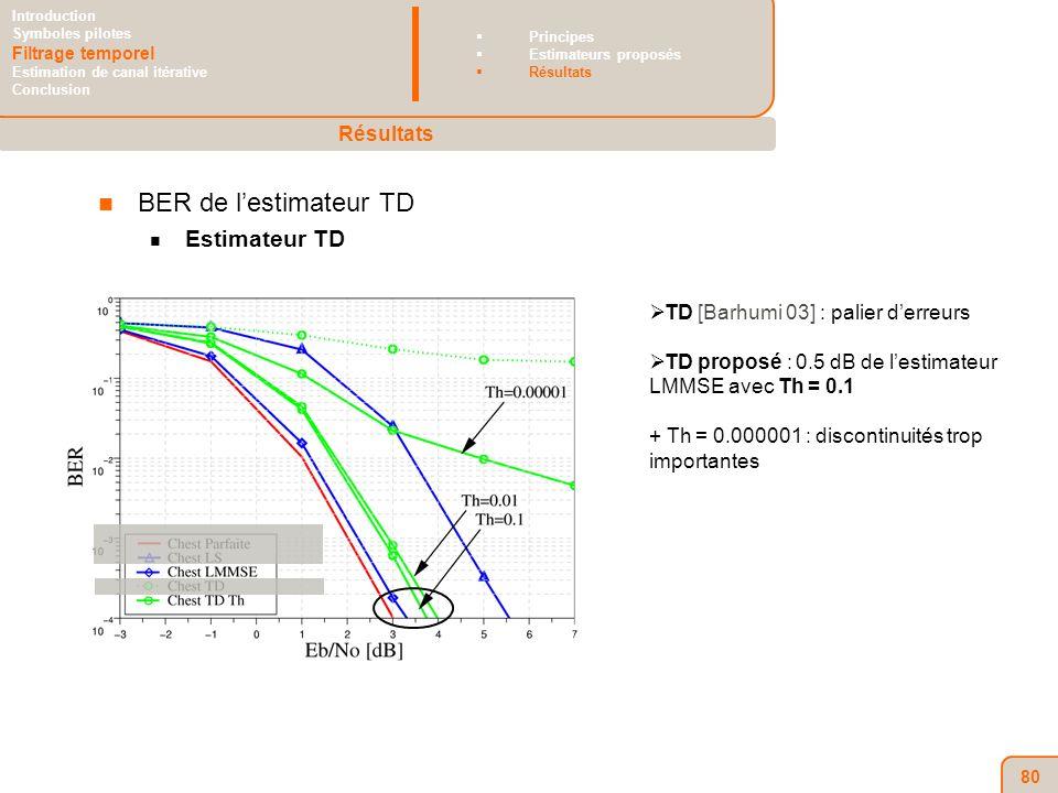 80 BER de lestimateur TD Estimateur TD TD [Barhumi 03] : palier derreurs TD proposé : 0.5 dB de lestimateur LMMSE avec Th = 0.1 + Th = 0.000001 : discontinuités trop importantes Résultats Introduction Symboles pilotes Filtrage temporel Estimation de canal itérative Conclusion Principes Estimateurs proposés Résultats