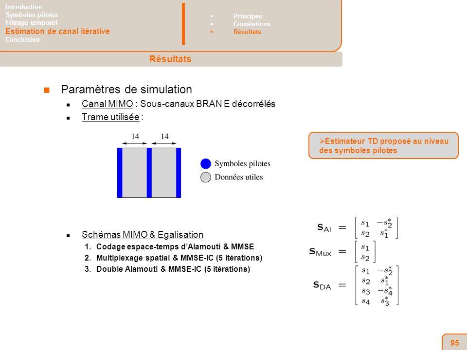 95 Paramètres de simulation Canal MIMO : Sous-canaux BRAN E décorrélés Trame utilisée : Schémas MIMO & Egalisation 1.Codage espace-temps dAlamouti & MMSE 2.Multiplexage spatial & MMSE-IC (5 itérations) 3.Double Alamouti & MMSE-IC (5 itérations) Estimateur TD proposé au niveau des symboles pilotes Résultats Introduction Symboles pilotes Filtrage temporel Estimation de canal itérative Conclusion Principes Corrélations Résultats